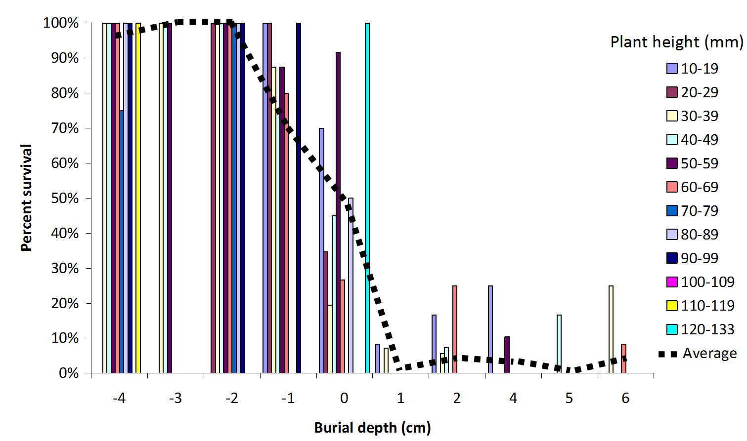 The effect of burial depth on average percentage survival of six plant species over a range of plant heights